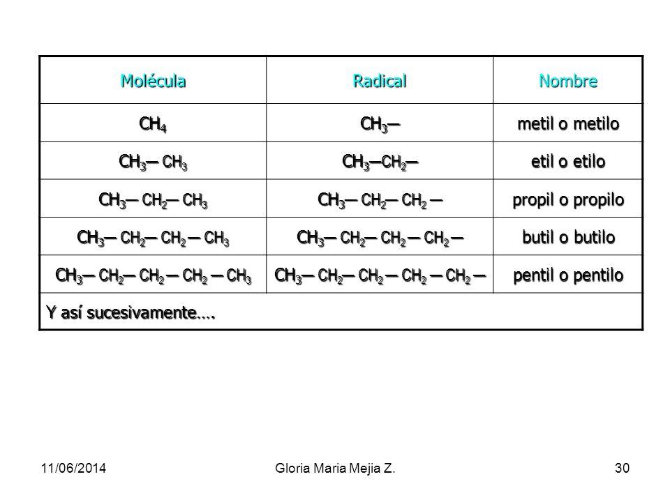 Molécula Radical Nombre CH4 CH3─ metil o metilo CH3─ CH3 CH3─CH2─