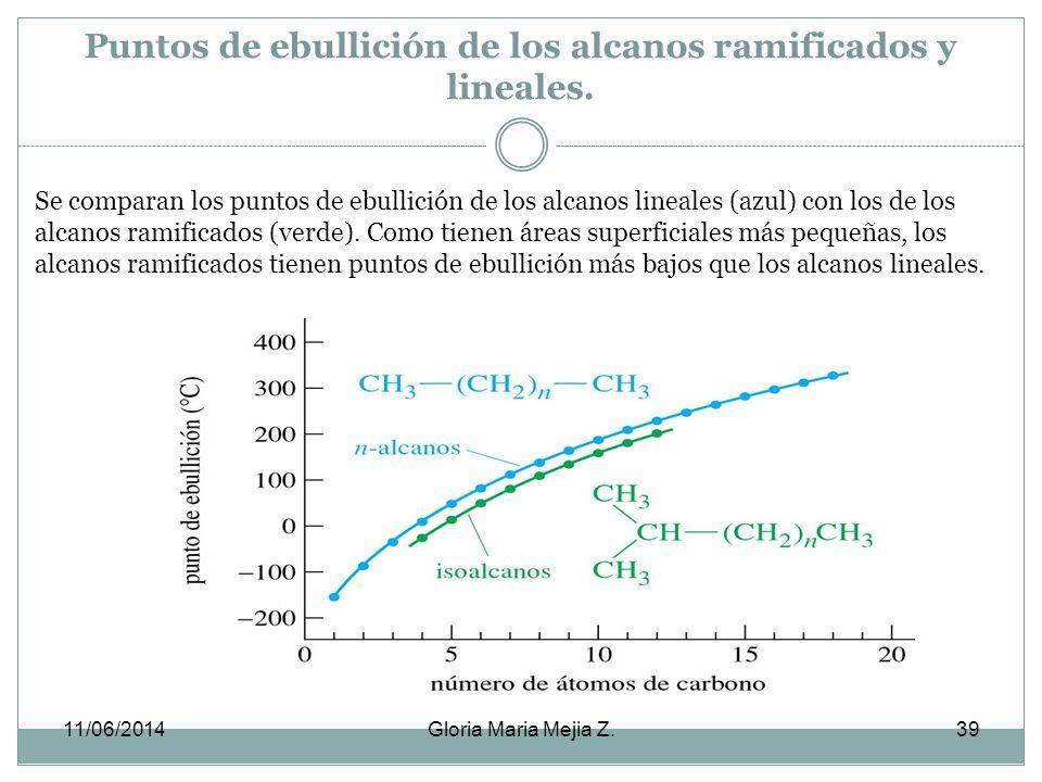 Puntos de ebullición de los alcanos ramificados y lineales.