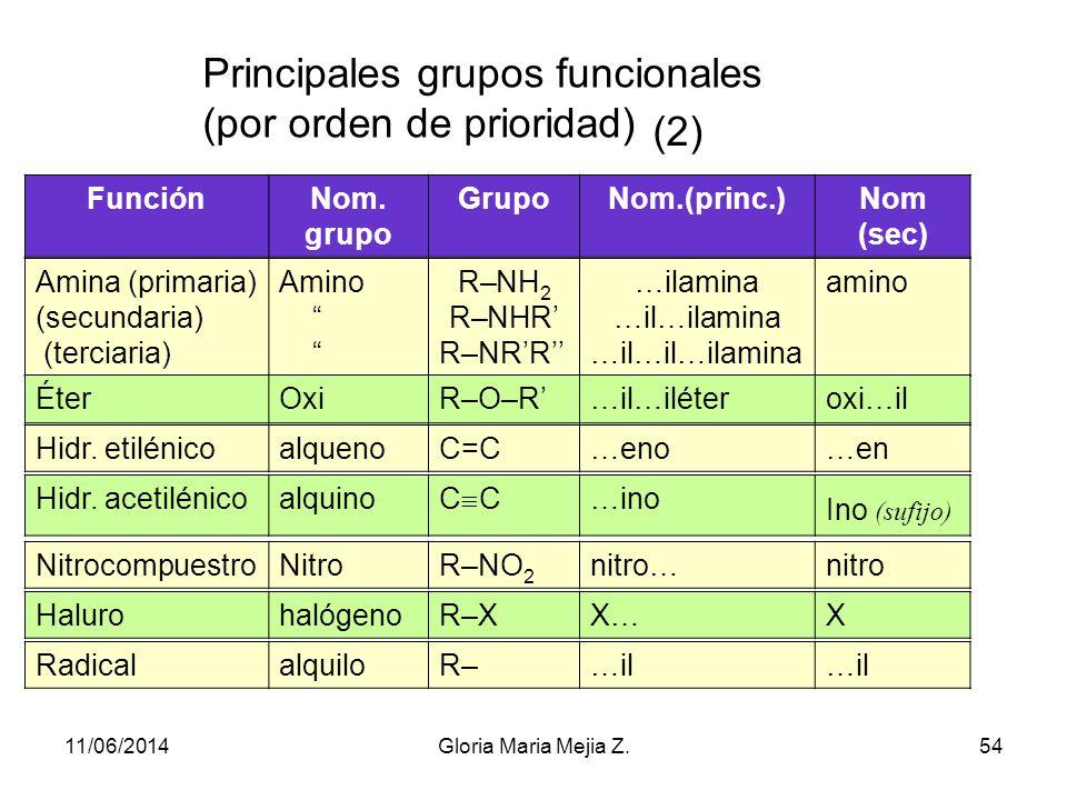 Principales grupos funcionales (por orden de prioridad) (2)
