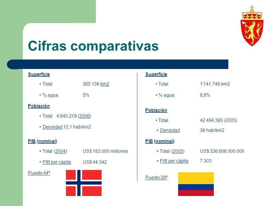 Cifras comparativas Superficie • Total 385.156 km2 • % agua 5%