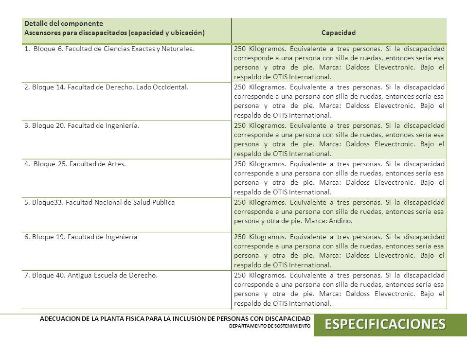 ESPECIFICACIONES Detalle del componente