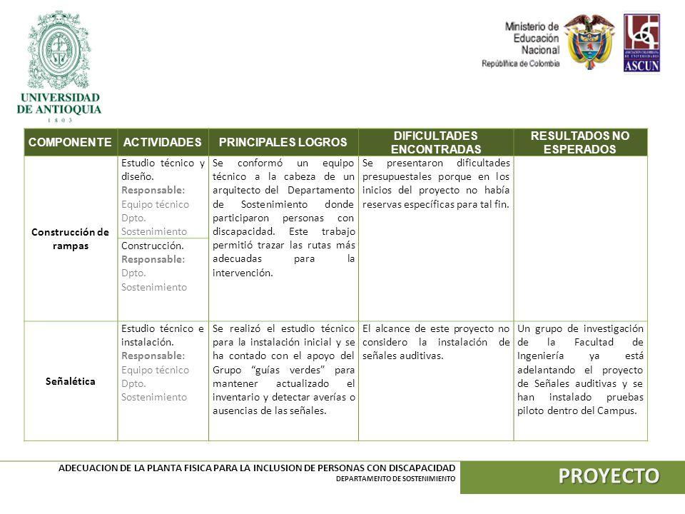 PROYECTO COMPONENTE ACTIVIDADES PRINCIPALES LOGROS