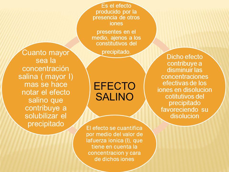 EFECTO SALINO Es el efecto producido por la presencia de otros iones. presentes en el medio, ajenos a los constitutivos del.