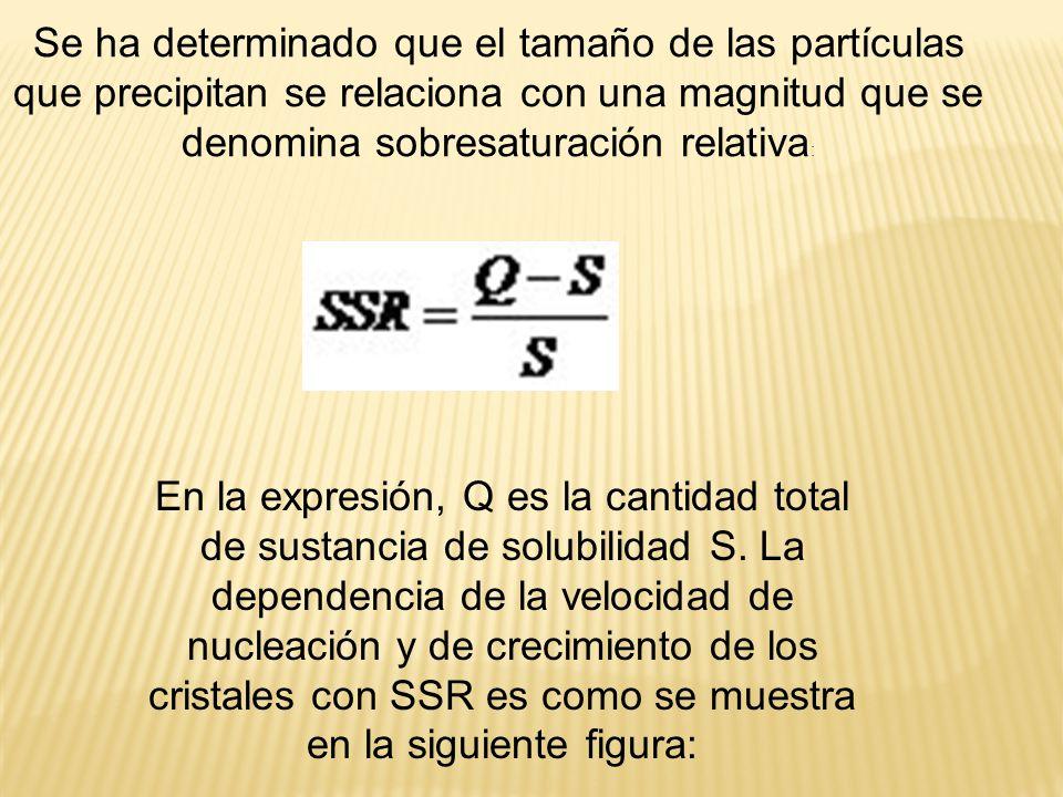 Se ha determinado que el tamaño de las partículas que precipitan se relaciona con una magnitud que se denomina sobresaturación relativa: