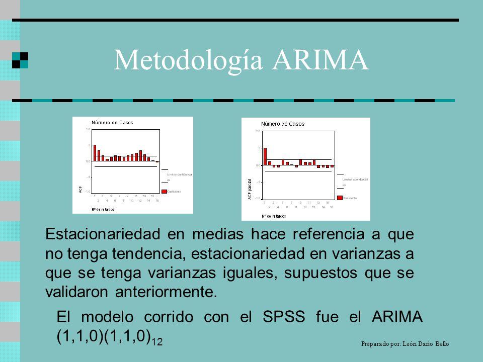 Metodología ARIMA