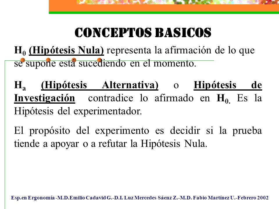 CONCEPTOS BASICOS H0 (Hipótesis Nula) representa la afirmación de lo que se supone está sucediendo en el momento.