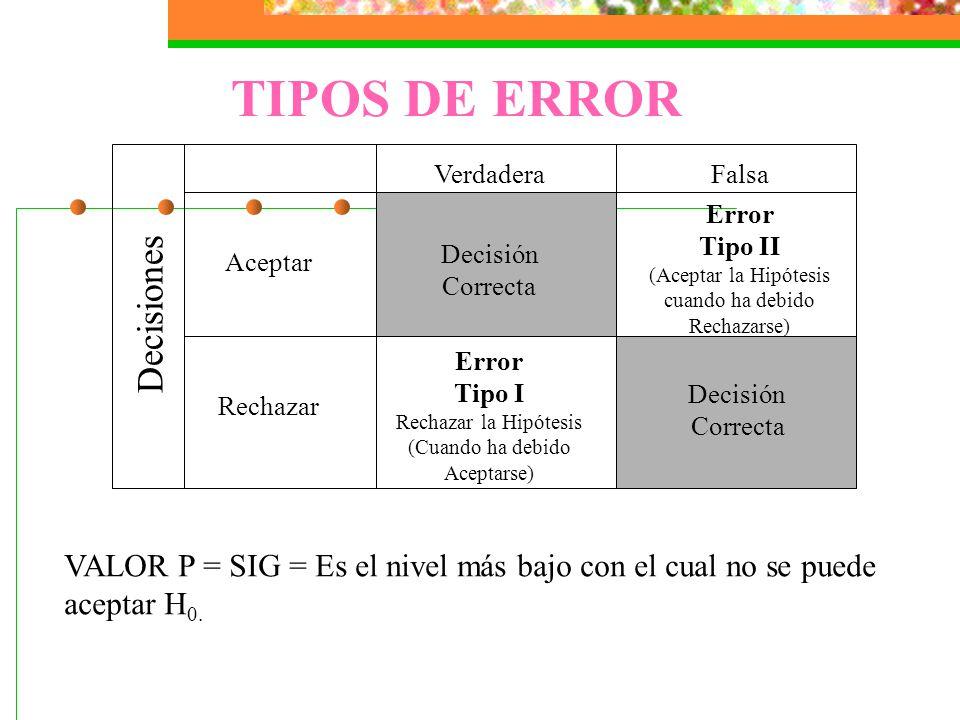 TIPOS DE ERROR Decisiones