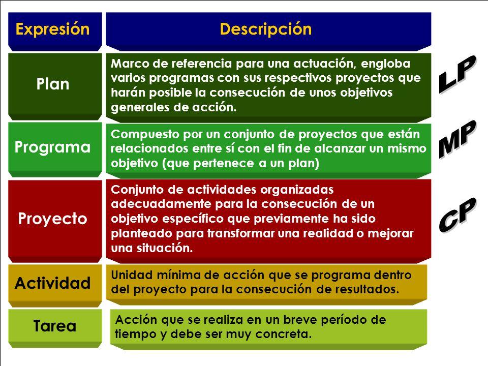LP MP CP Expresión Descripción Plan Programa Proyecto Actividad Tarea