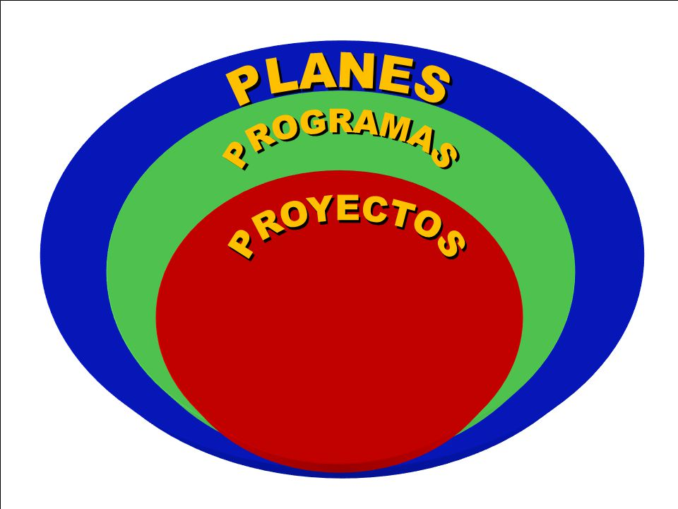 PLANES PROGRAMAS PROYECTOS