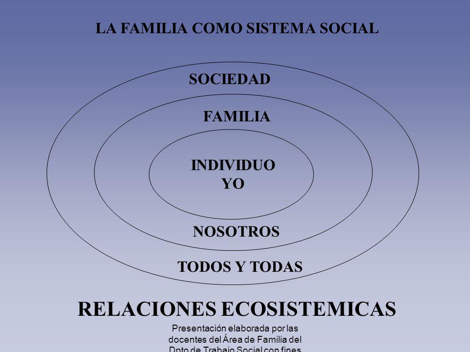 LA FAMILIA COMO SISTEMA SOCIAL RELACIONES ECOSISTEMICAS