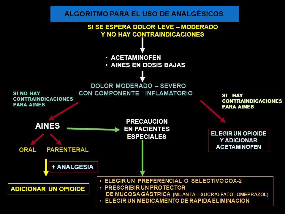 AINES ALGORITMO PARA EL USO DE ANALGÉSICOS