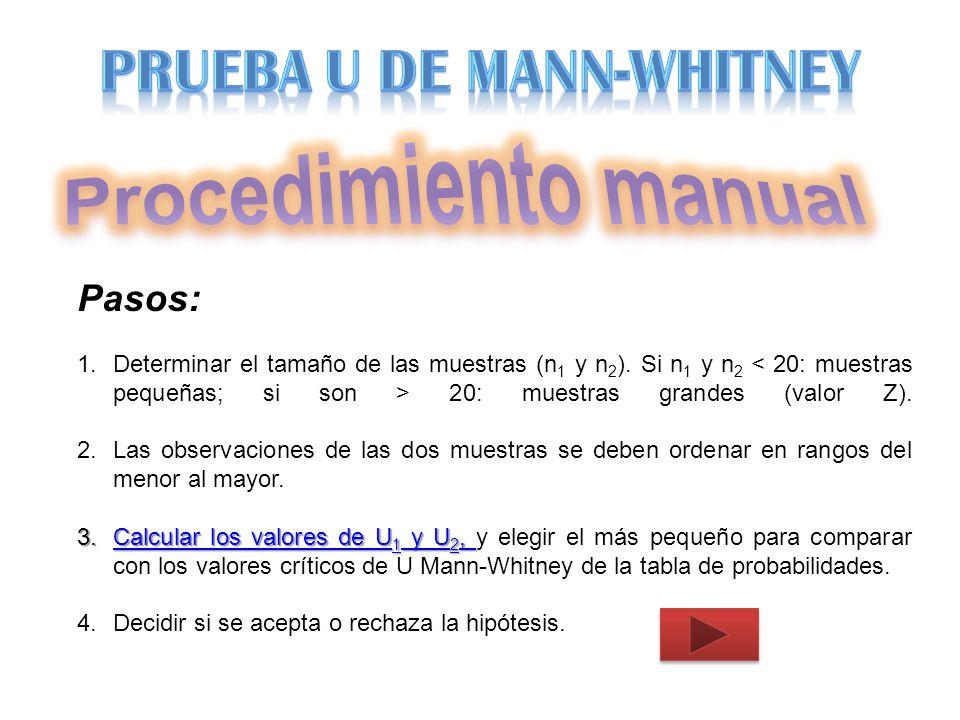 Procedimiento manual PRUEBA U DE MANN-WHITNEY Pasos: