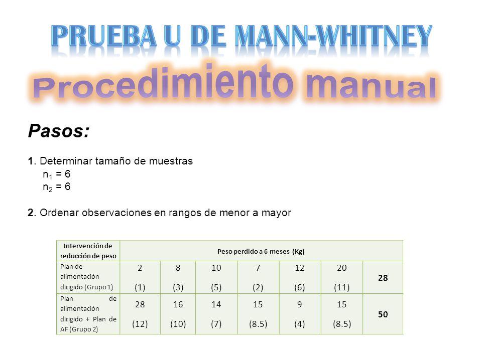 Intervención de reducción de peso Peso perdido a 6 meses (Kg)