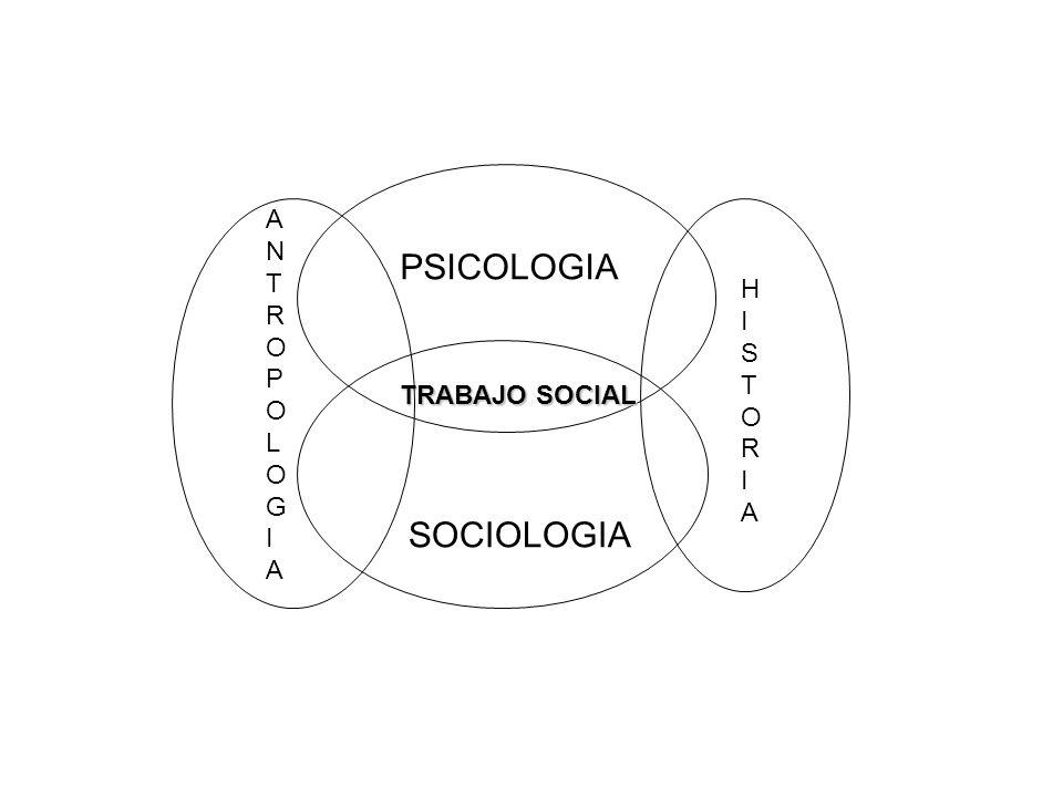 ANTROPOLOGIA PSICOLOGIA HISTORIA TRABAJO SOCIAL SOCIOLOGIA
