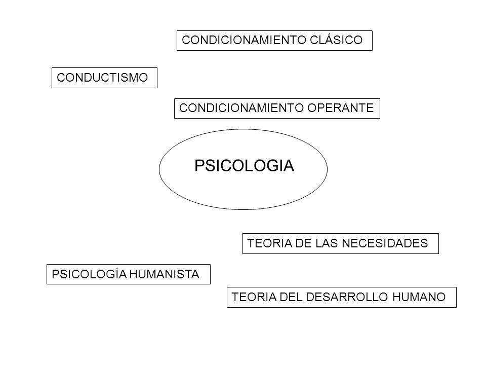 PSICOLOGIA CONDICIONAMIENTO CLÁSICO CONDUCTISMO