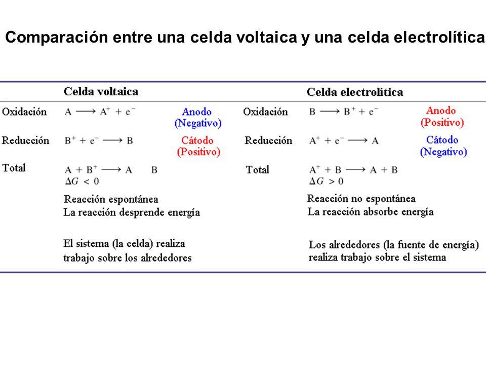 Comparación entre una celda voltaica y una celda electrolítica