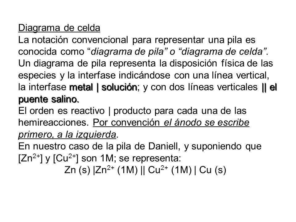 Diagrama de celda La notación convencional para representar una pila es conocida como diagrama de pila o diagrama de celda .