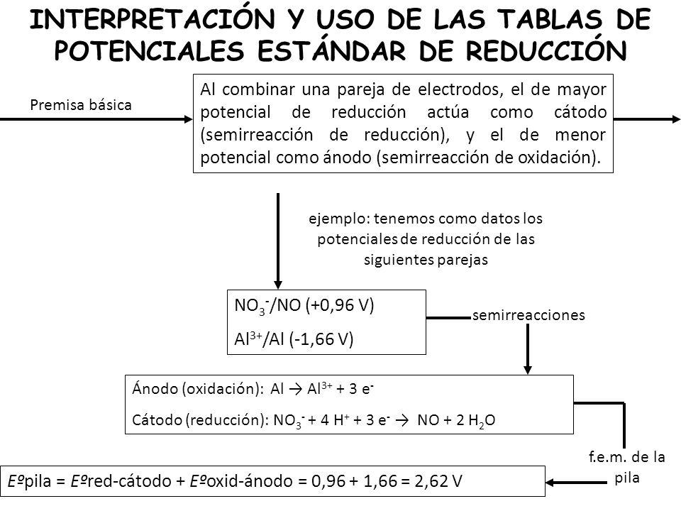 INTERPRETACIÓN Y USO DE LAS TABLAS DE POTENCIALES ESTÁNDAR DE REDUCCIÓN
