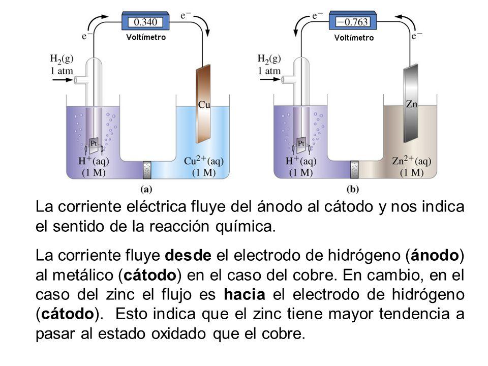 La corriente eléctrica fluye del ánodo al cátodo y nos indica el sentido de la reacción química.