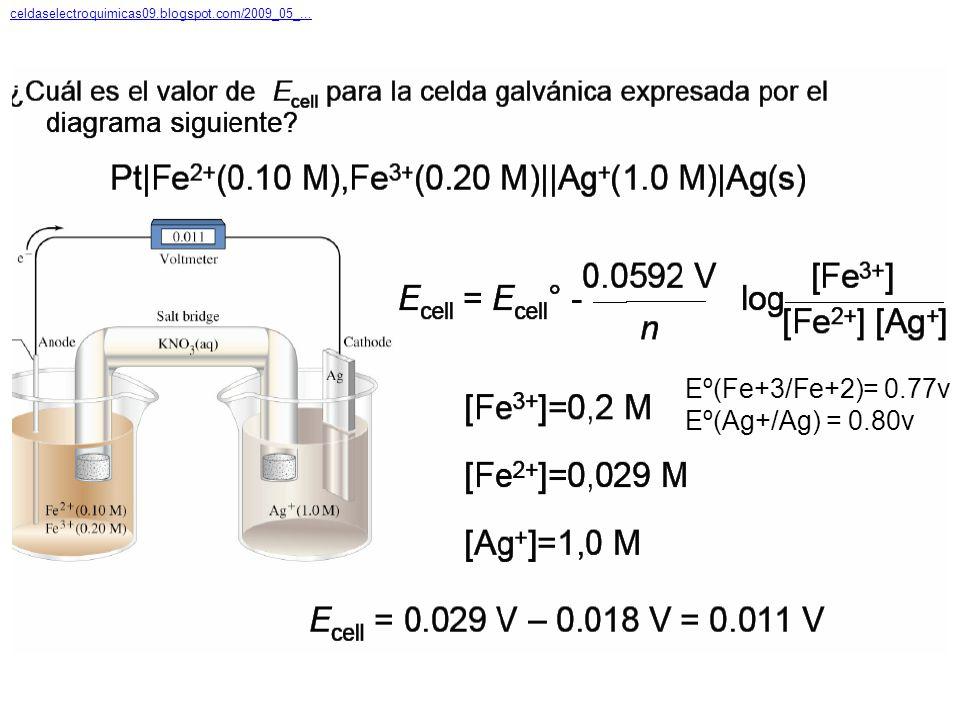 Eº(Fe+3/Fe+2)= 0.77v Eº(Ag+/Ag) = 0.80v