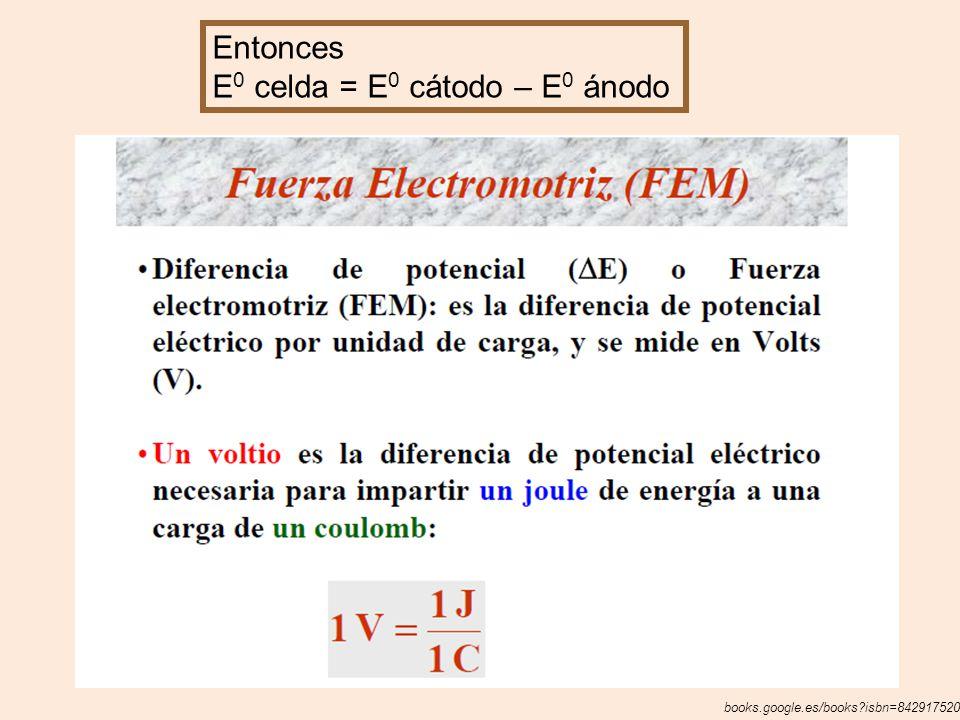 E0 celda = E0 cátodo – E0 ánodo