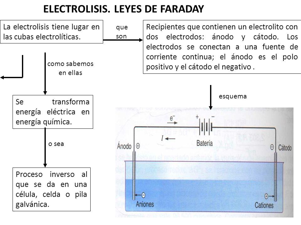 ELECTROLISIS. LEYES DE FARADAY