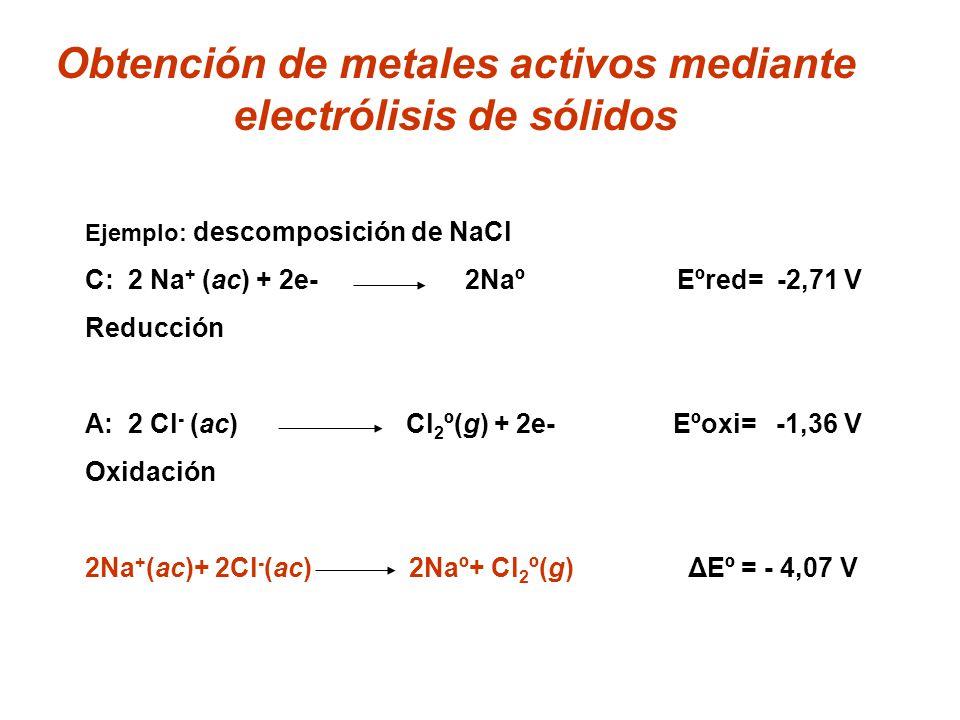 Obtención de metales activos mediante electrólisis de sólidos