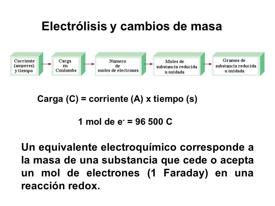Electrólisis y cambios de masa