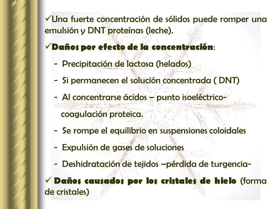 Una fuerte concentración de sólidos puede romper una emulsión y DNT proteínas (leche).