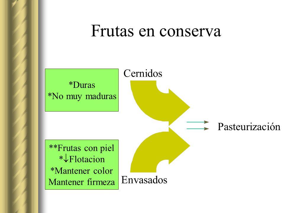 Frutas en conserva Cernidos Pasteurización Envasados *Duras
