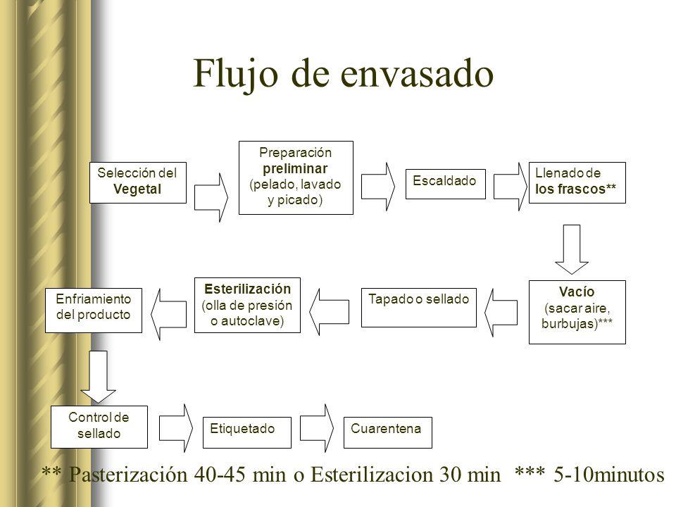 Flujo de envasado Selección del Vegetal. Preparación preliminar. (pelado, lavado. y picado) Escaldado.
