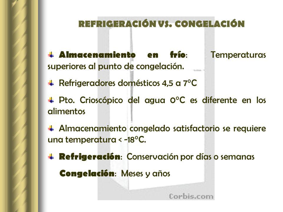 REFRIGERACIÓN VS. CONGELACIÓN