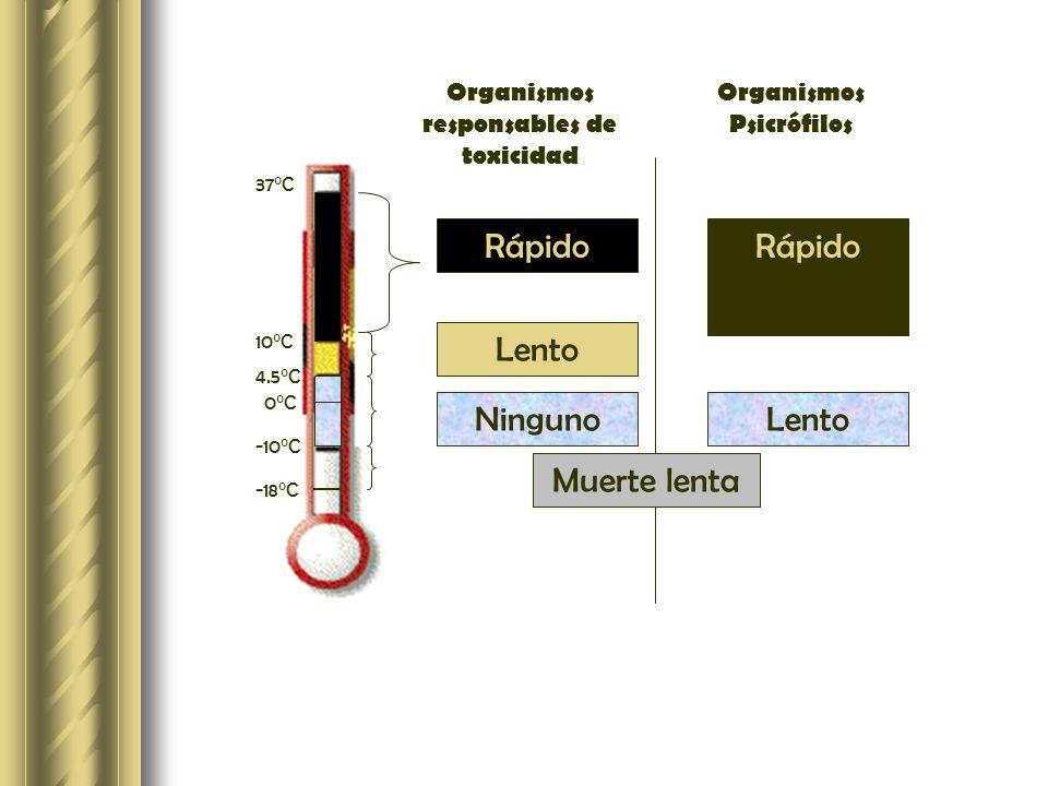 Organismos responsables de toxicidad Organismos Psicrófilos