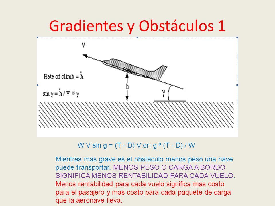 Gradientes y Obstáculos 1
