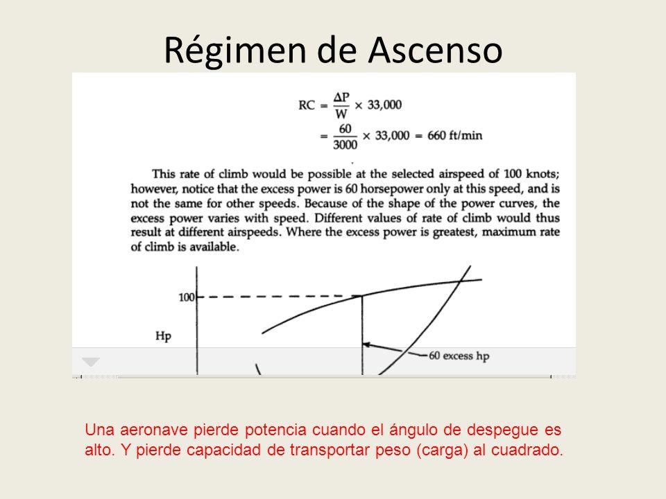 Régimen de Ascenso Una aeronave pierde potencia cuando el ángulo de despegue es alto.