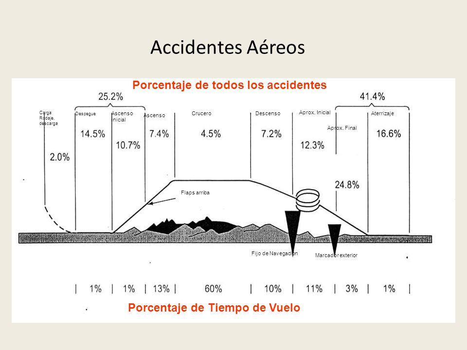Accidentes Aéreos Porcentaje de todos los accidentes