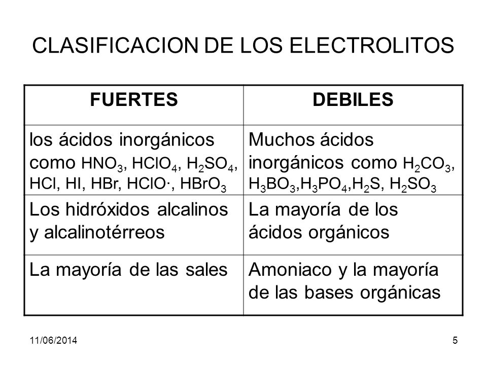 CLASIFICACION DE LOS ELECTROLITOS