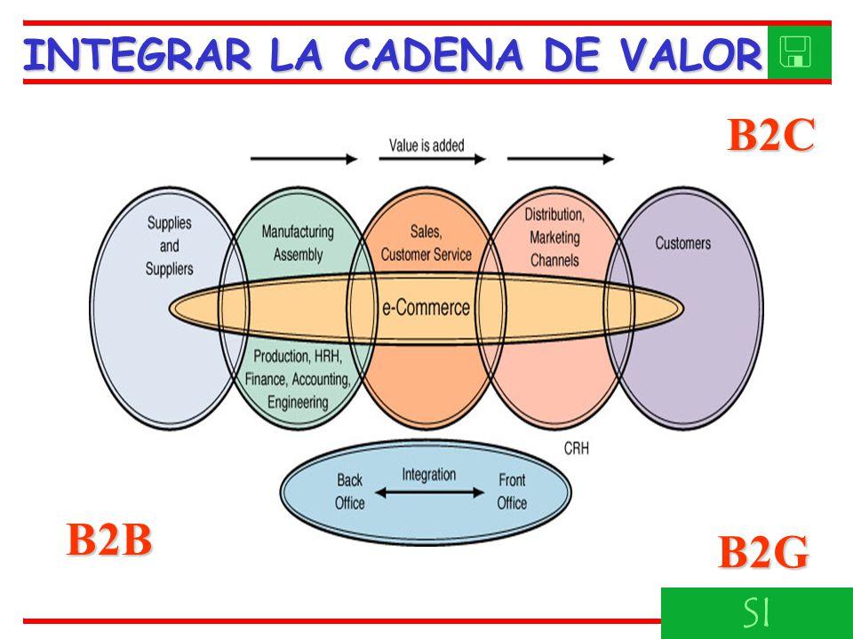 INTEGRAR LA CADENA DE VALOR