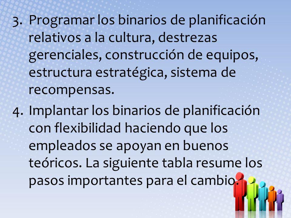 Programar los binarios de planificación relativos a la cultura, destrezas gerenciales, construcción de equipos, estructura estratégica, sistema de recompensas.