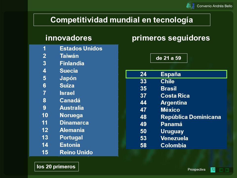 Competitividad mundial en tecnología