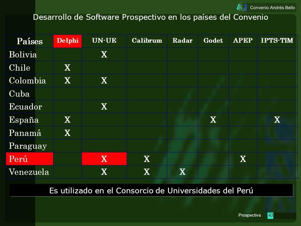 Es utilizado en el Consorcio de Universidades del Perú