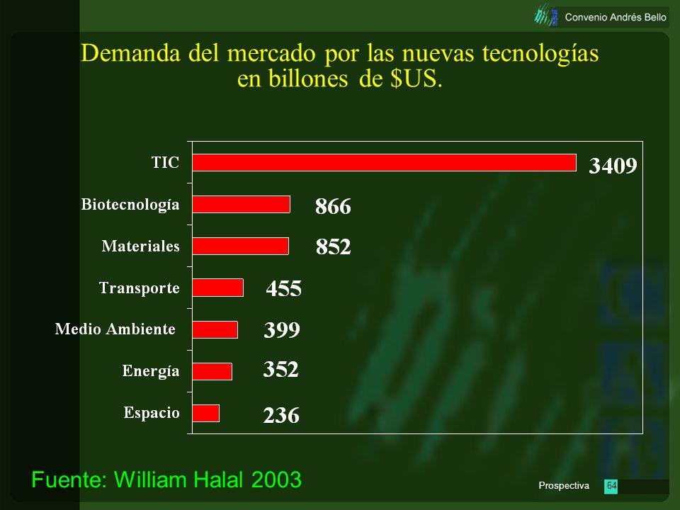 Demanda del mercado por las nuevas tecnologías en billones de $US.