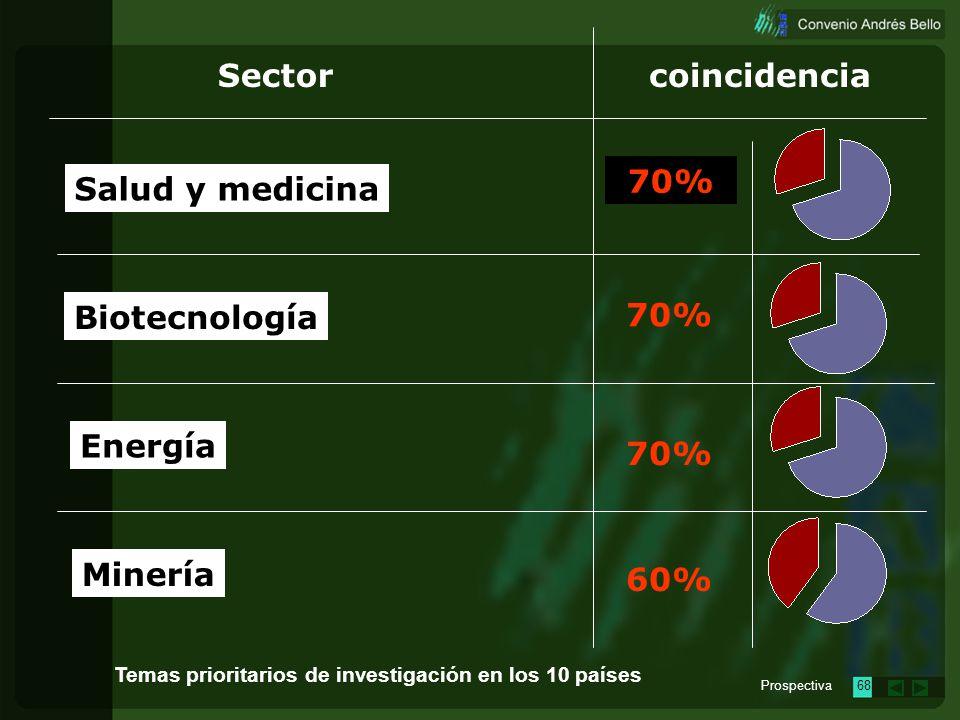 Sector coincidencia 70% Salud y medicina Biotecnología 70% Energía 70%