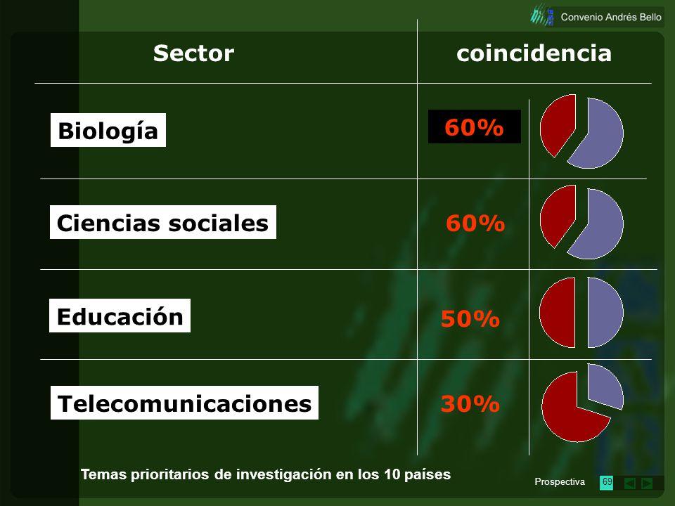 Sector coincidencia Biología 60% Ciencias sociales 60% Educación 50%