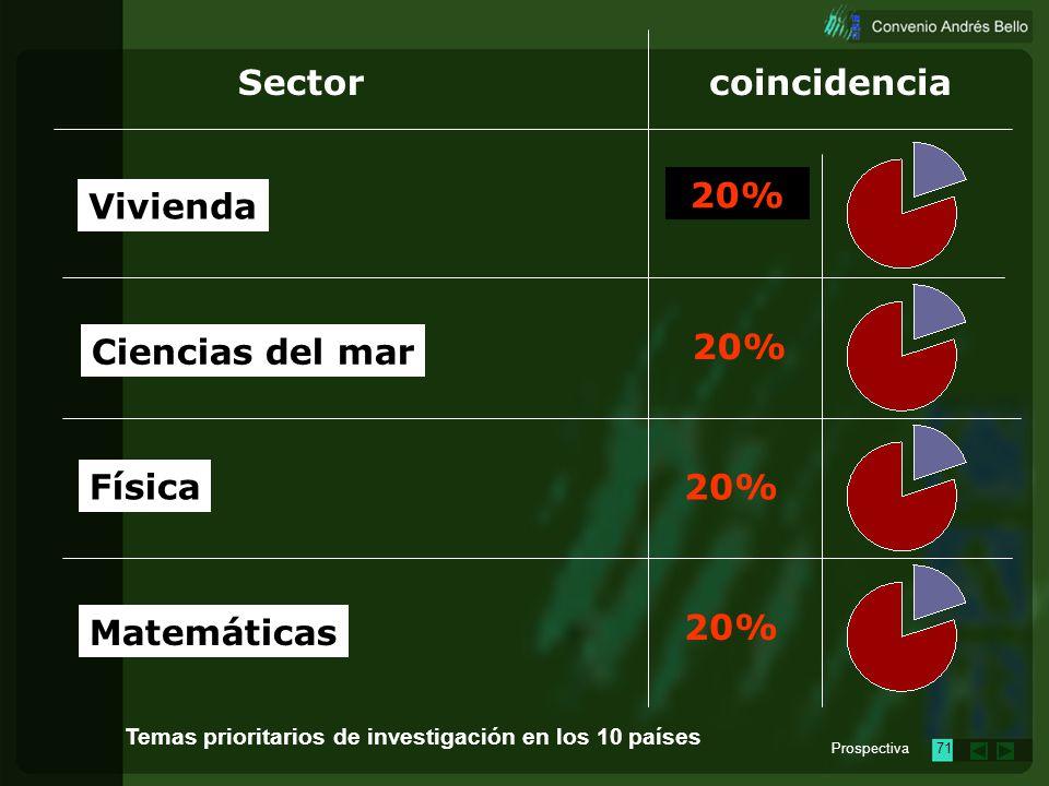 Sector coincidencia 20% Vivienda Ciencias del mar 20% Física 20%