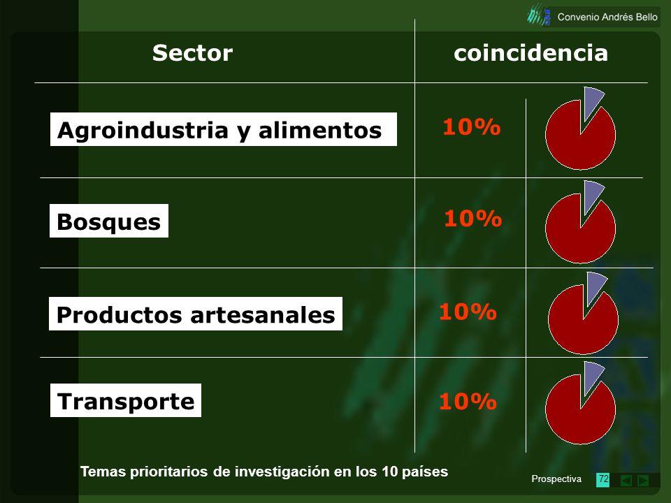 Agroindustria y alimentos 10%
