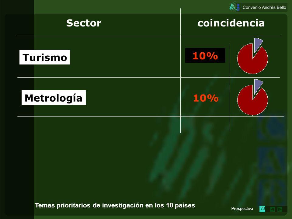 Sector coincidencia Turismo 10% Metrología 10%
