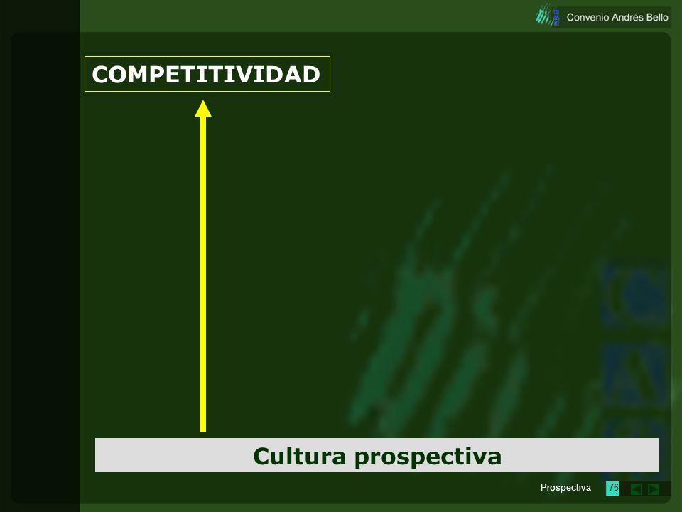 COMPETITIVIDAD Cultura prospectiva