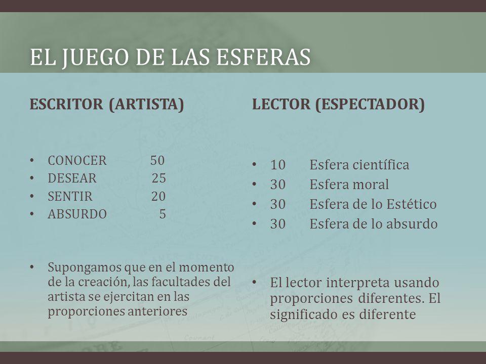 El juego de las esferas ESCRITOR (ARTISTA) LECTOR (ESPECTADOR)