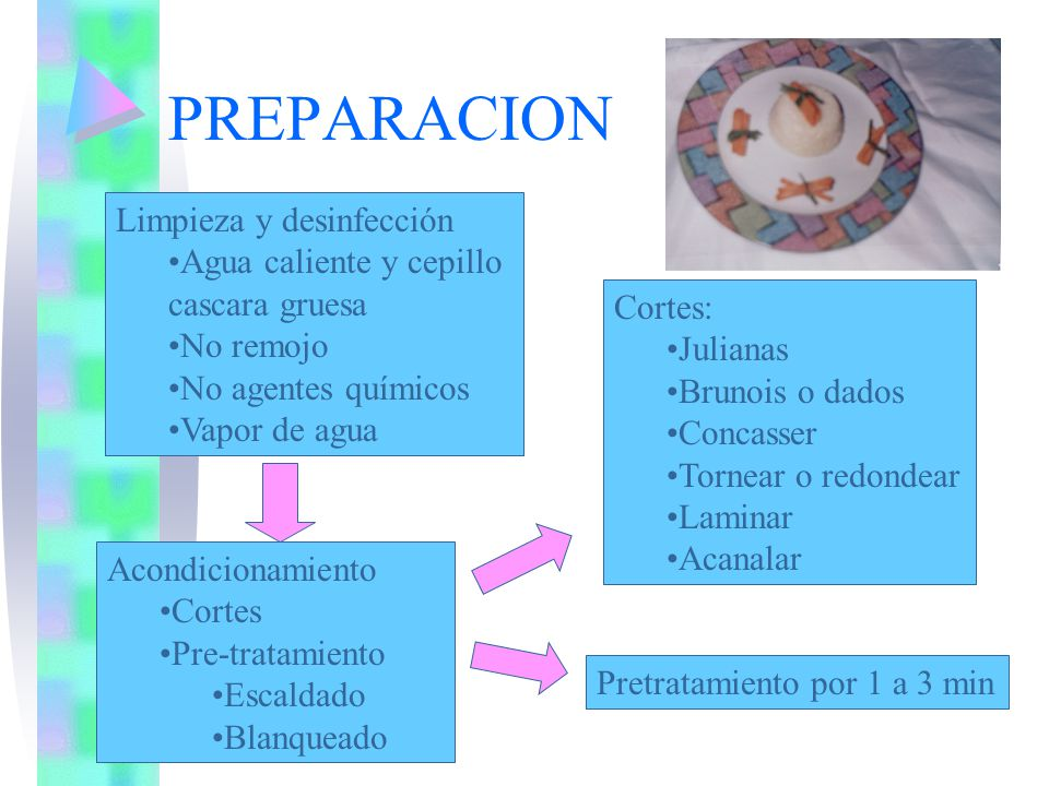 PREPARACION Limpieza y desinfección Agua caliente y cepillo